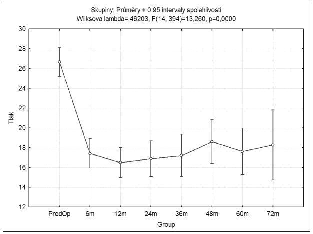 Průměrné hodnoty nitroočního tlaku v jednotlivých sledovaných obdobích