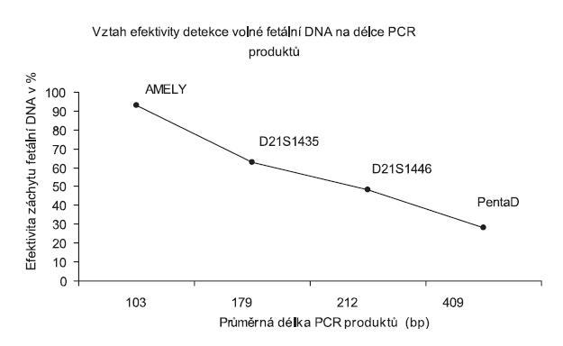 Znázornění efektivity záchytu fetální DNA (osa y), na délce PCR produktu (osa x)