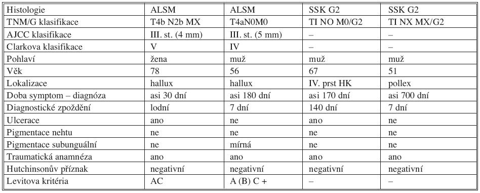 Charakteristika souboru pacientů Tab. 1. Study group characteristics