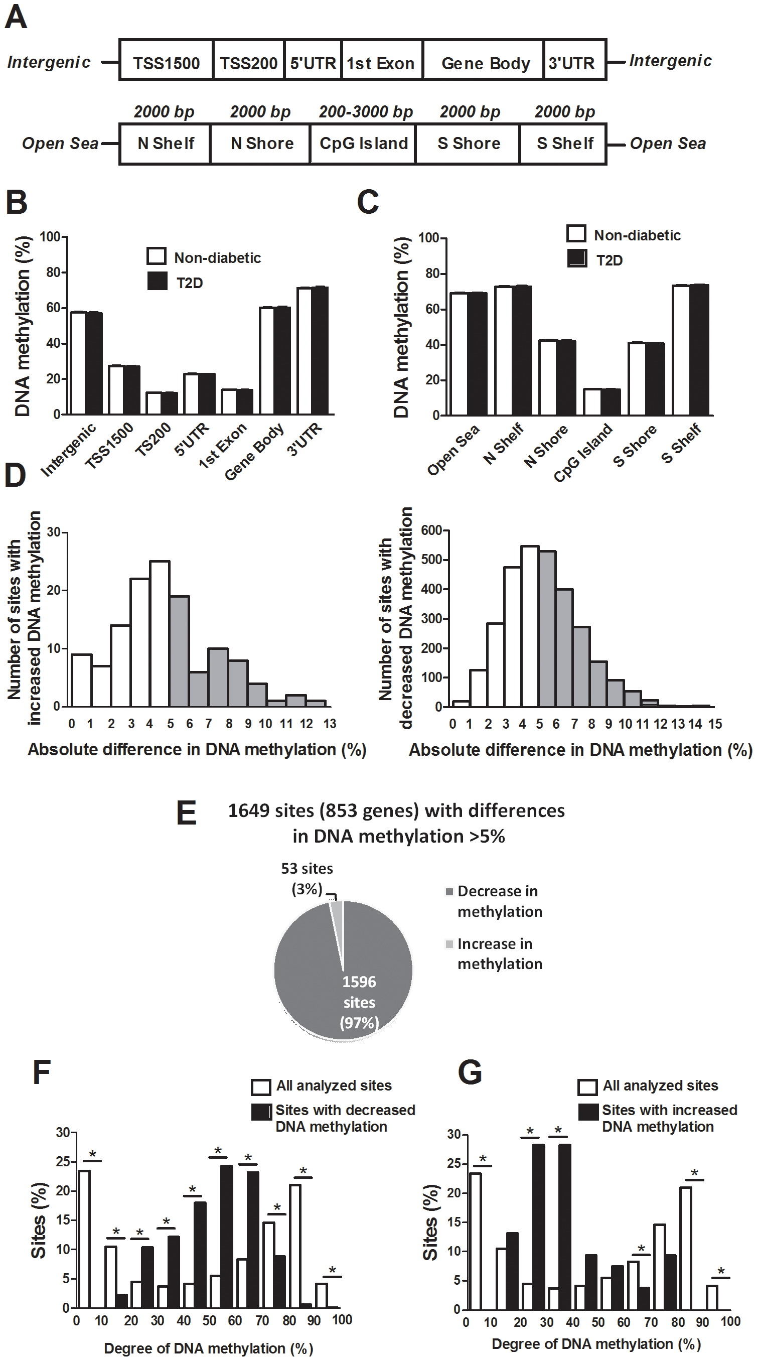 The human methylome in pancreatic islets from 15 T2D and 34 non-diabetic donors.