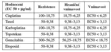 Hodnoty EC 50 pro jednotlivá cytostatika