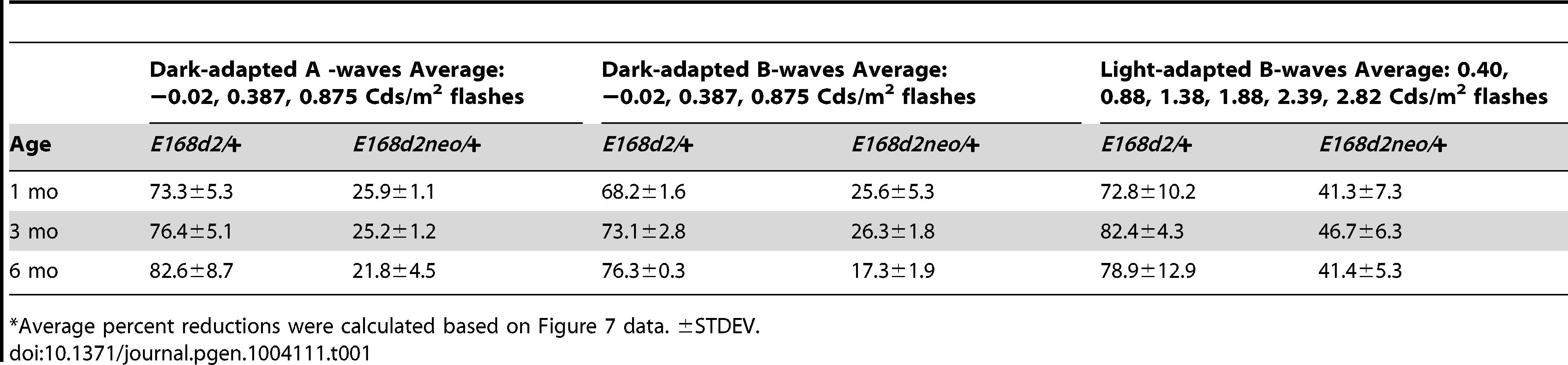 Percent reduction<em class=&quot;ref&quot;>*</em> of ERG peak amplitudes in <i>E168d2/+</i> and <i>E168d2neo/+</i> mice.
