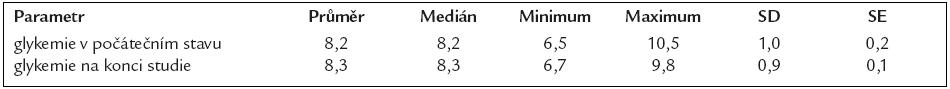 Průměrné glykemie (mmol/l) na počátku a na konci sledování v kontrolním souboru pacientů.