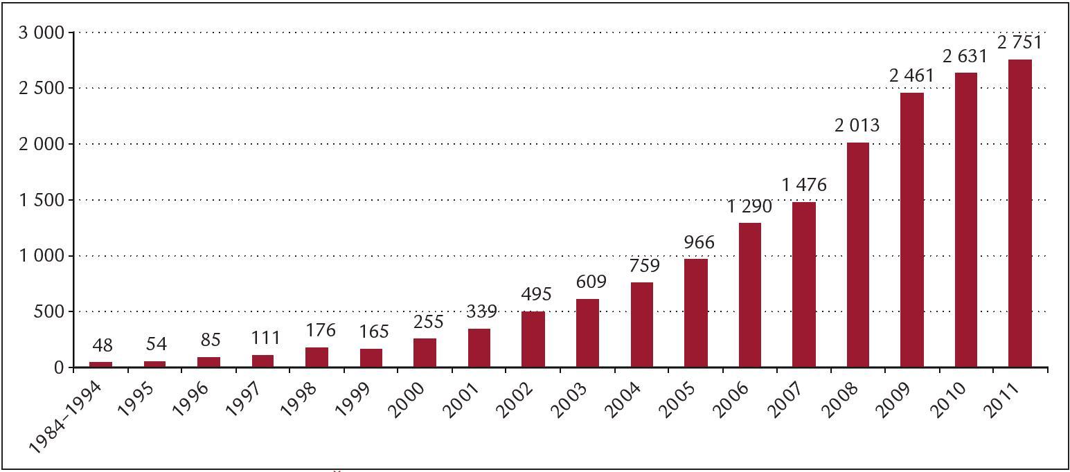 Počty implantovaných ICD v ČR v letech 1984–2011 – adaptováno podle [6].