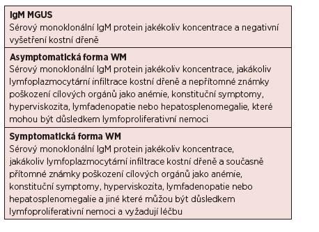 Diagnostická kritéria pro IgM MGUS, symptomatický a asymptomatický WM <i>(Owen, 2003)</i>.
