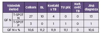 Výsledky vyšetření metodami QuantiFERON<sup>®</sup>-TB Gold a T-SPOT.TB – neurčené vzorky metodou QFT Table 2. Results of the QuantiFERON<sup>®</sup>-TB Gold and T-SPOT.TB tests (samples not determined by QFT)