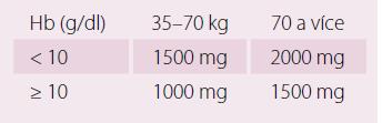 Kumulativní dávka karboxymaltózy železa stanovená na základě hmotnosti pacienta a hladiny Hb.