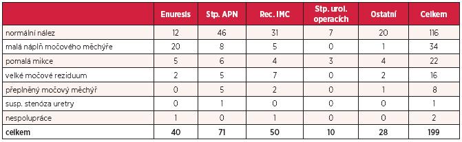 Závěr hodnocení NR UFM v souboru pacientů rozdělených do skupin podle diagnóz