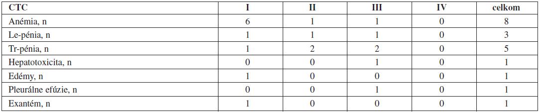 Vedľajšie reakcie pri druholíniovej liečbe dasatinibom (n = 14).