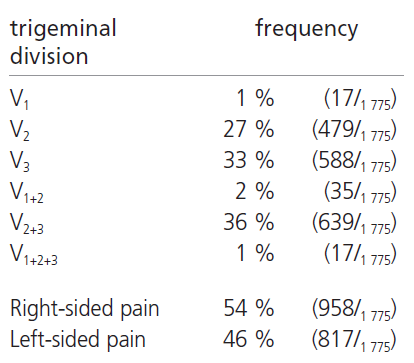 Distribution of pain in the patients treated by pRFR.