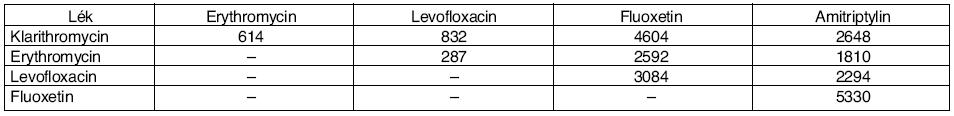 Počty pacientů s PLI léků prodlužujících QT interval