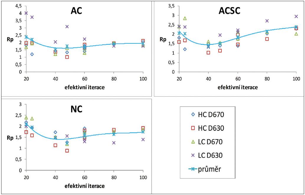 Optimalizační míra R<sub>p</sub> v závislosti na počtu efektivních iterací pro vysoký (HC) a nízký (LC) kontrast z měření na kamerách GE Discovery 670 (D670) a GE Discovery 630 (D630) pro různé korekce při rekonstrukcích: bez korekce (NC), korekce na zeslabení (AC) a korekce na rozptyl (SC).
