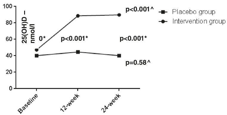 Serum 25(OH) D levels in intervention versus placebo group. * Independent samples U Mann–Whitney's test; ^ Multiple dependent comparisons Friedman's test