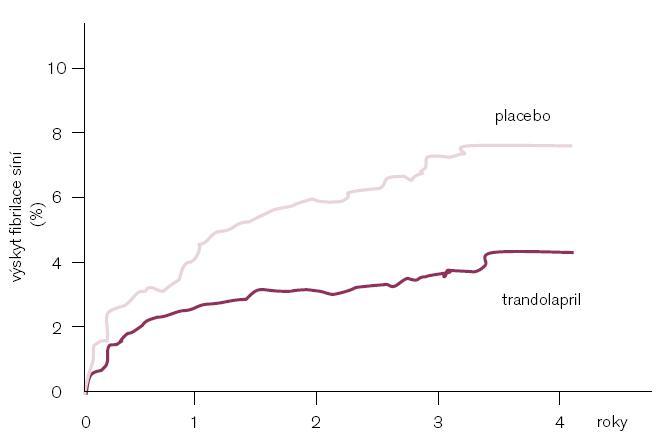 Studie TRACE: trandolapril ve srovnání s placebem snižuje riziko vzniku fibrilace síní o 47 % u pacientů po infarktu myokardu s dysfunkcí levé komory. Modifikováno podle [19].