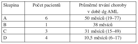 Vztah incidence AML a trvání MDS s del(5q).