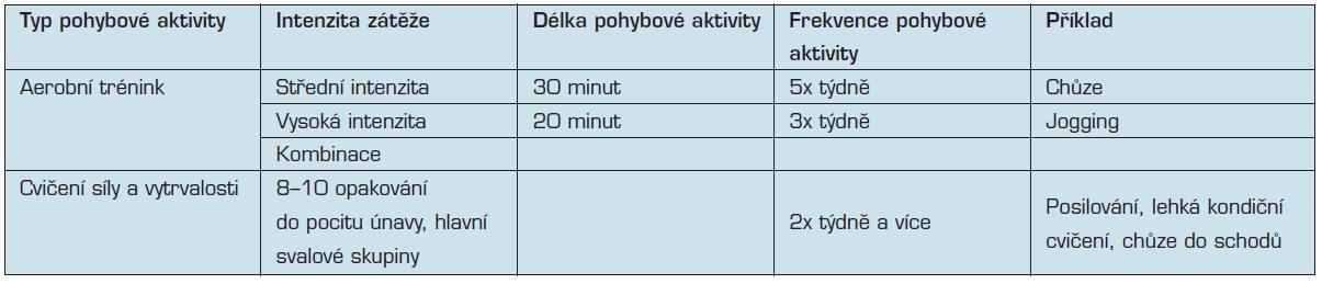 Doporučení pohybové aktivity ACSM a AHA 2007