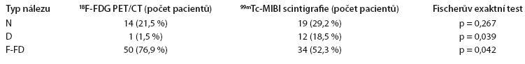 Srovnání typu nálezů <sup>18</sup>F-FDG PET/CT a <sup>99m</sup>Tc-MIBI scintigrafie ve skupině symptomatických MM pacientů (N = 65).