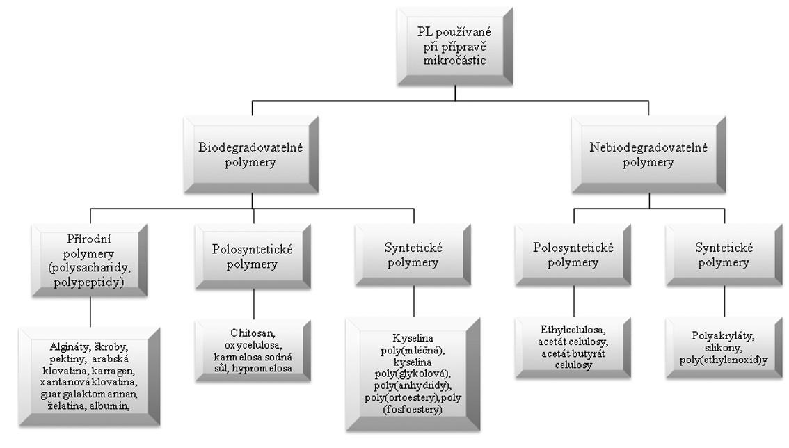 Rozdělení pomocných látek používaných při přípravě mikročástic