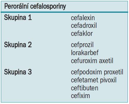 Klasifikace perorálních cefalosporinů [1].