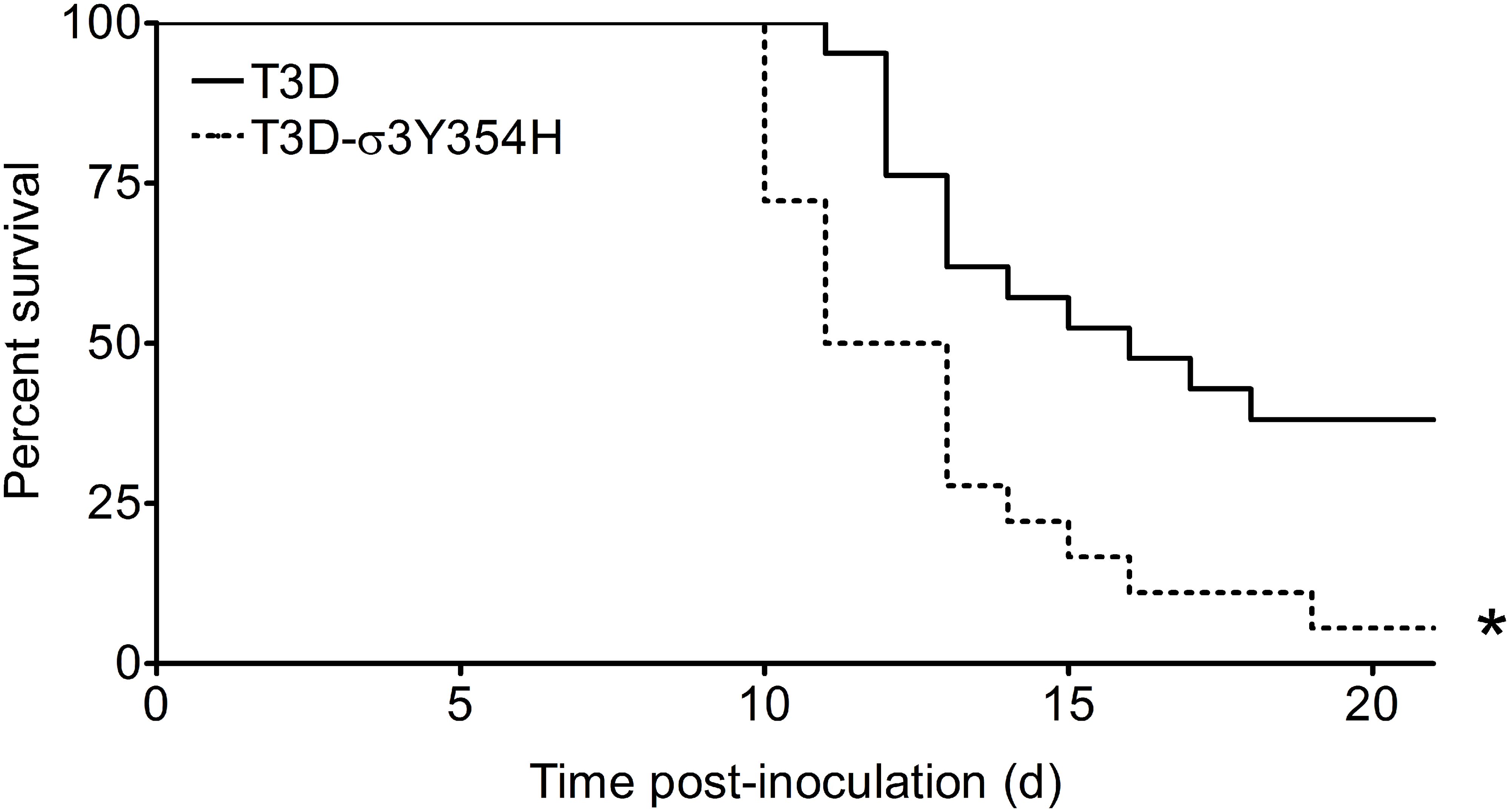 The σ3-Y354H mutation enhances reovirus virulence following intramuscular inoculation.