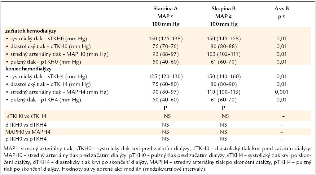 Hodnoty krvného tlaku na začiatku a na konci hemodialýzy.