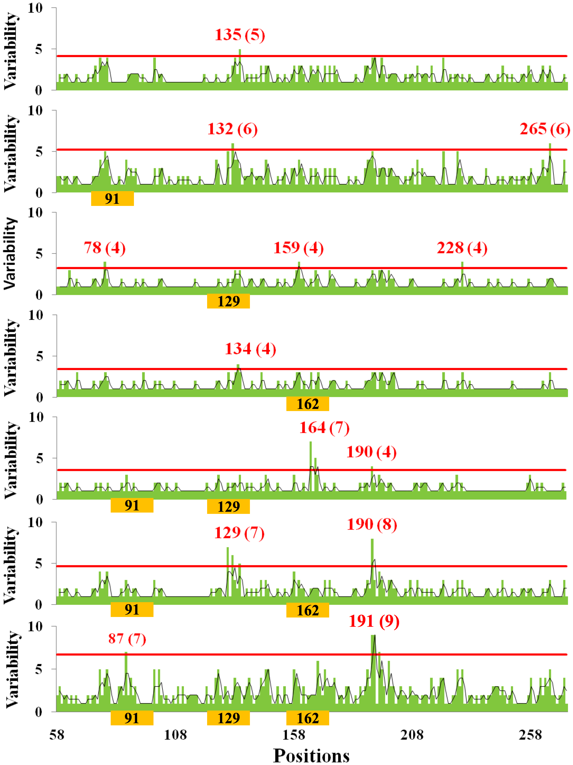 Relationship between amino acid variability and presence of glycosylation sites in H1 globular domain.