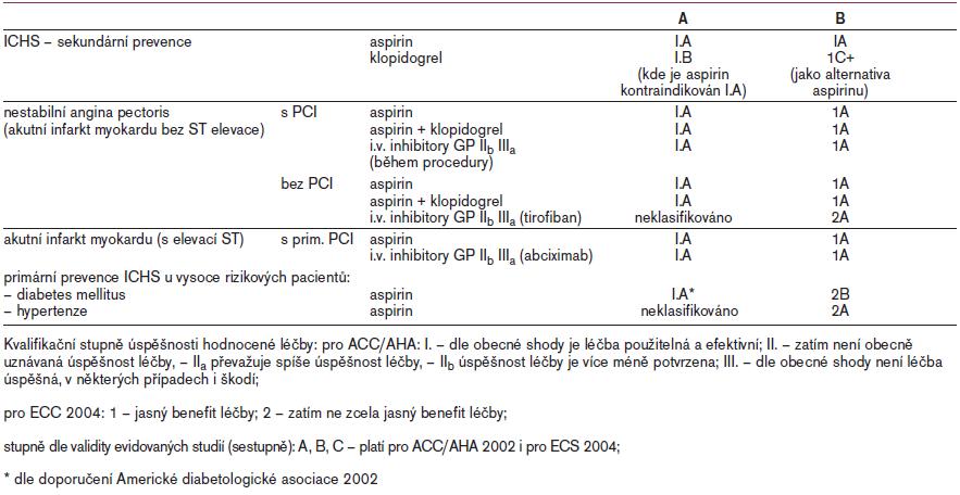 Tab. Doporučená protidestičková léčba dle ACC/AHA 2002 guidelines (A) a Evropské kardiologické společnosti (ECS), Task Force on Antithrombotic Agents 2004 (B) u nemocných s koronárním syndromem a návrh k primární prevenci u rizikových skupin.