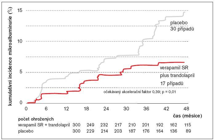 Incidence mikroalbuminurie v čase: primární endpoint.