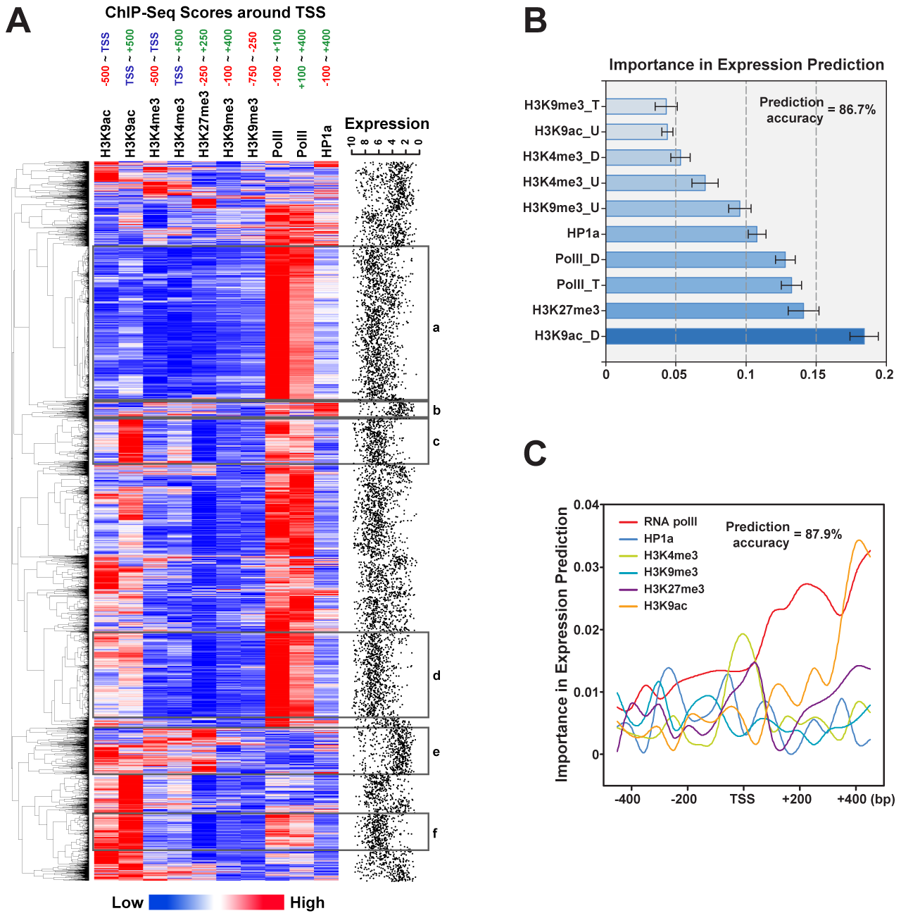 Epigenetic signatures around the TSS can predict gene expression levels.