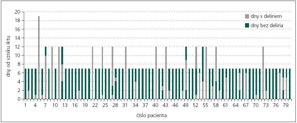 Epizody deliria u pacientů s akutním iktem.