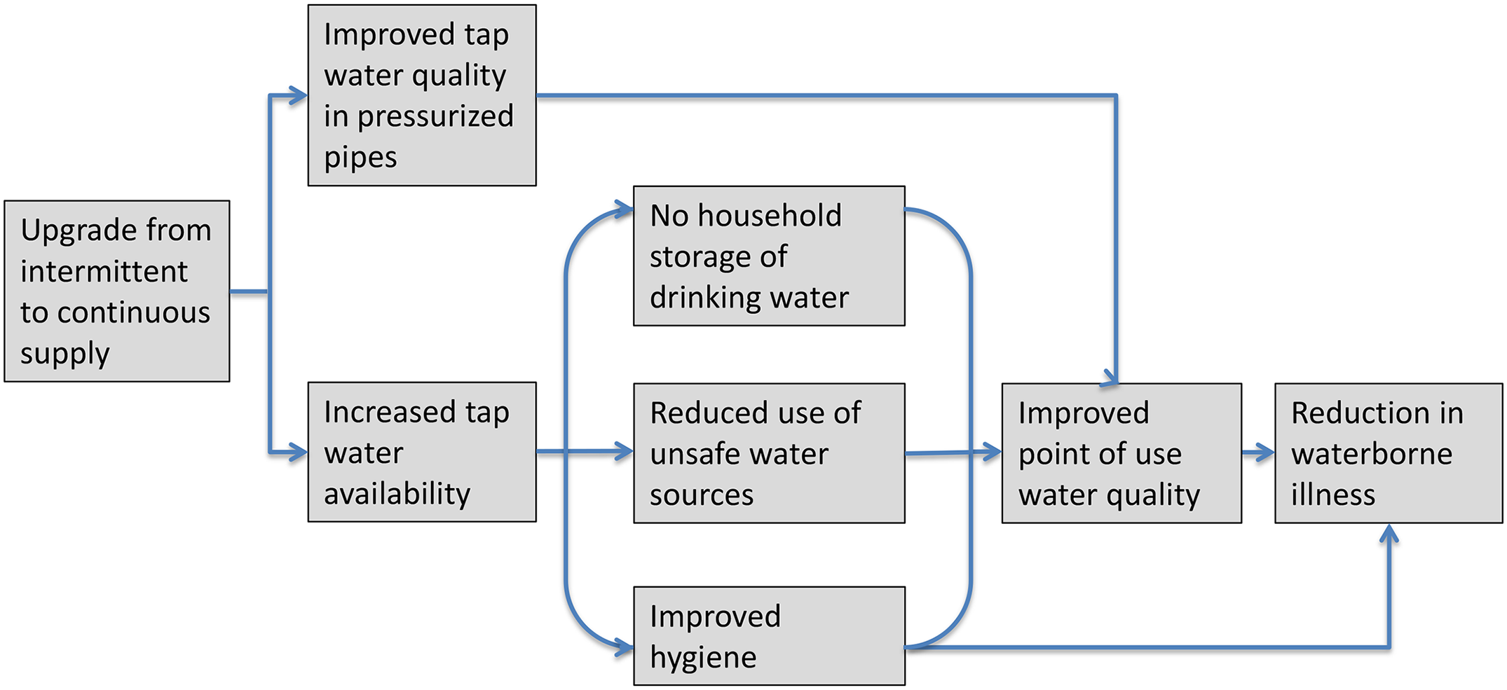 Causal chain between upgrading from intermittent to continuous water supply and reduction in waterborne illness.