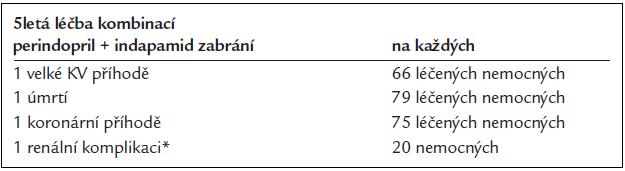 Absolutní přínos rutinní léčby kombinací perindopril–indapamid.