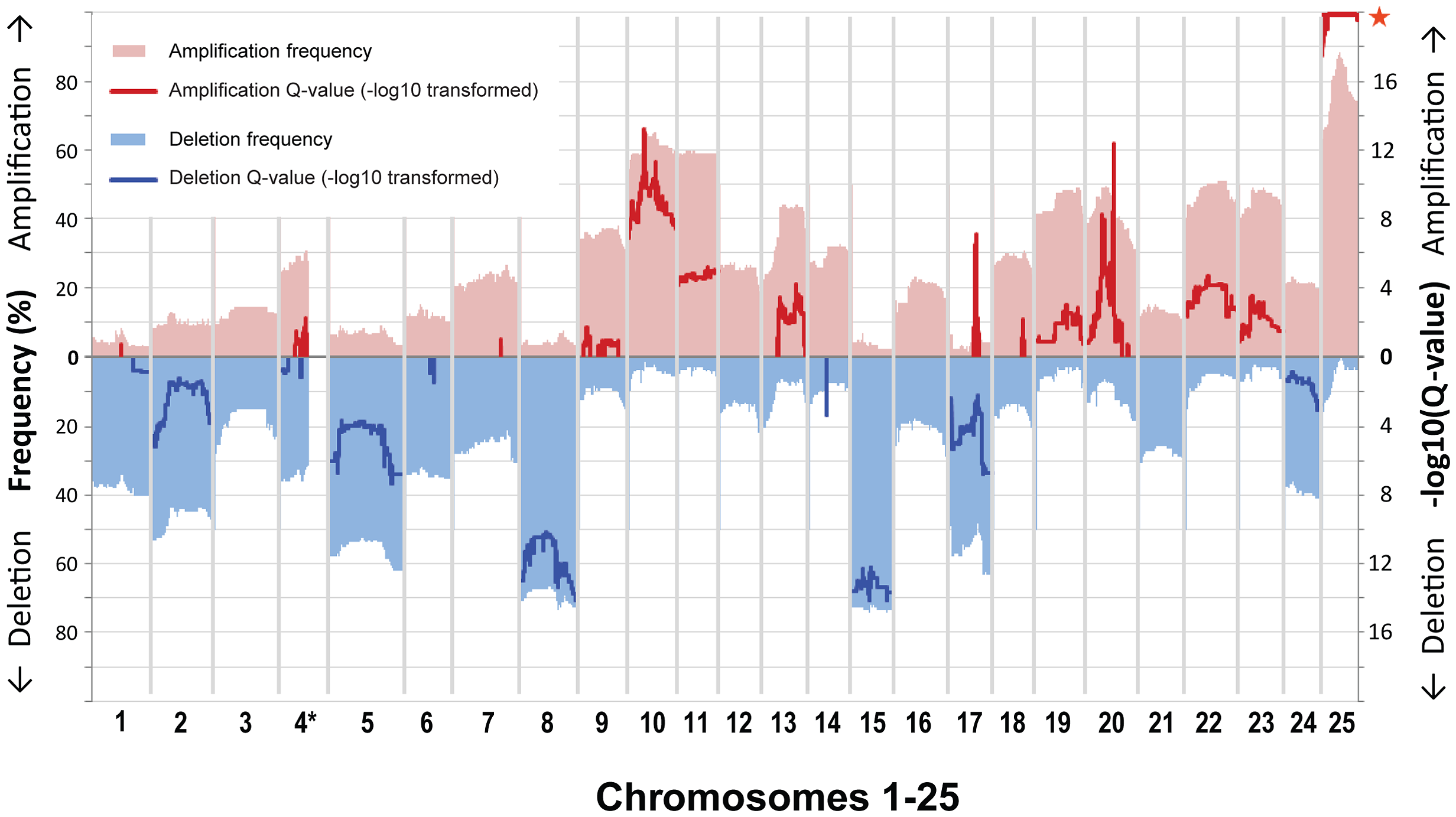 Gene-based frequency and Q-value profiles for gains and losses over the 25 zebrafish chromosomes.