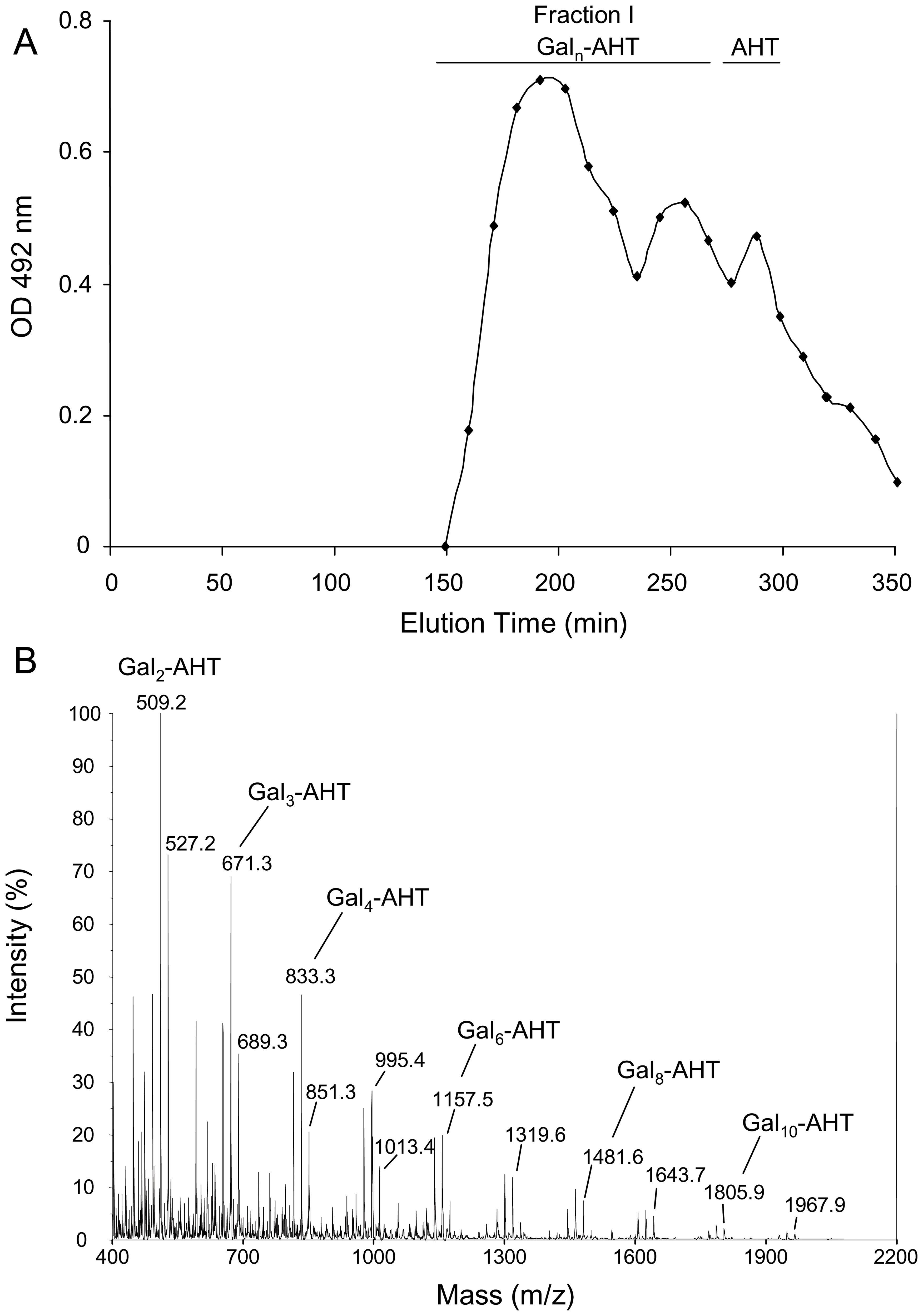 Analysis of de-N-deacetylated and nitrous deaminated galactosaminogalactan of <i>A. fumigatus</i>.