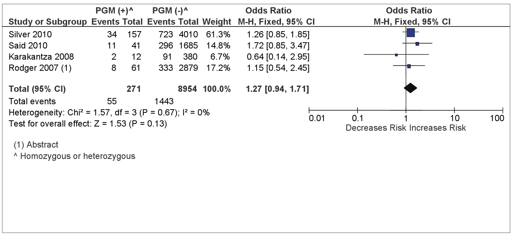 PGM and composite placenta-mediated pregnancy complications.
