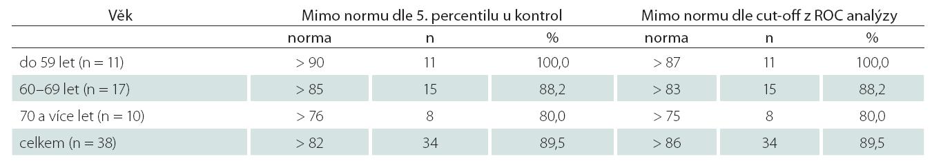 Sumarizace počtu a procenta pacientů s afázií mimo normu dle Indexu FK DFK (dle stanovených norem DFK je pod hranicí normy 89,5 % vyšetřených pacientů ze souboru A = 38 s afázií).