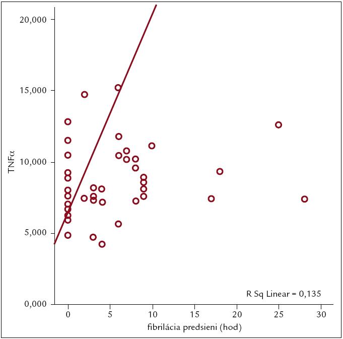 Priemerné hodnoty TNFα 2. pooperačný deň u pacientov s FP.