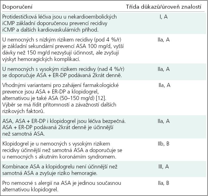Doporučení farmakologické sekundární prevence u nekardioembolických iCMP [1,4-6].