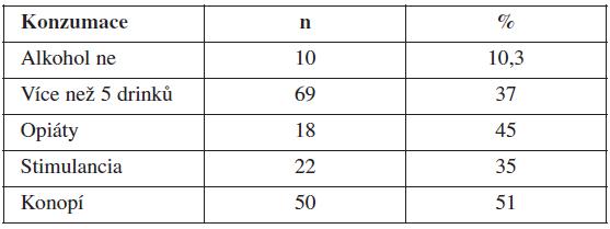 Počet sexuálních partnerů v závislosti na konzumaci alkoholu a drog (více než 2)
