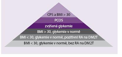 Schéma 1. Kaskáda předpokládané inzulinové rezistence v populaci