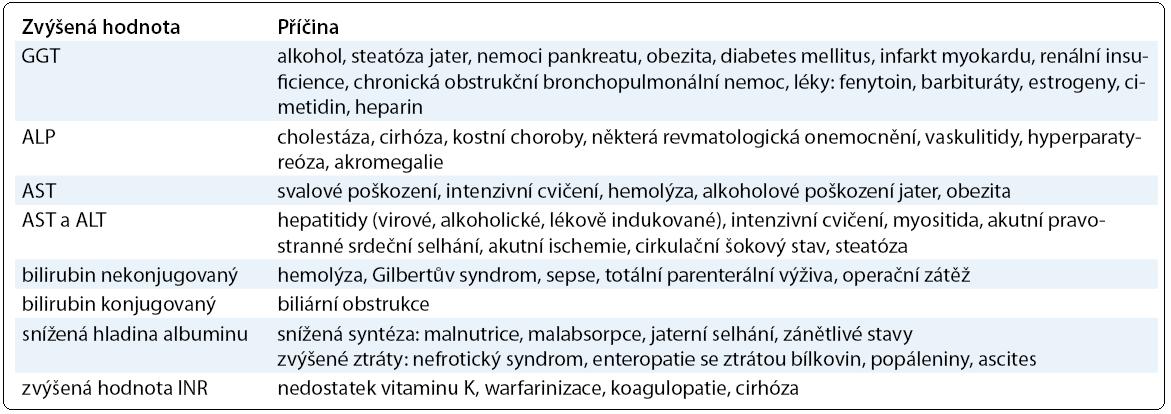 Vybrané nenádorové příčiny zvýšení jaterních biochemických testů.