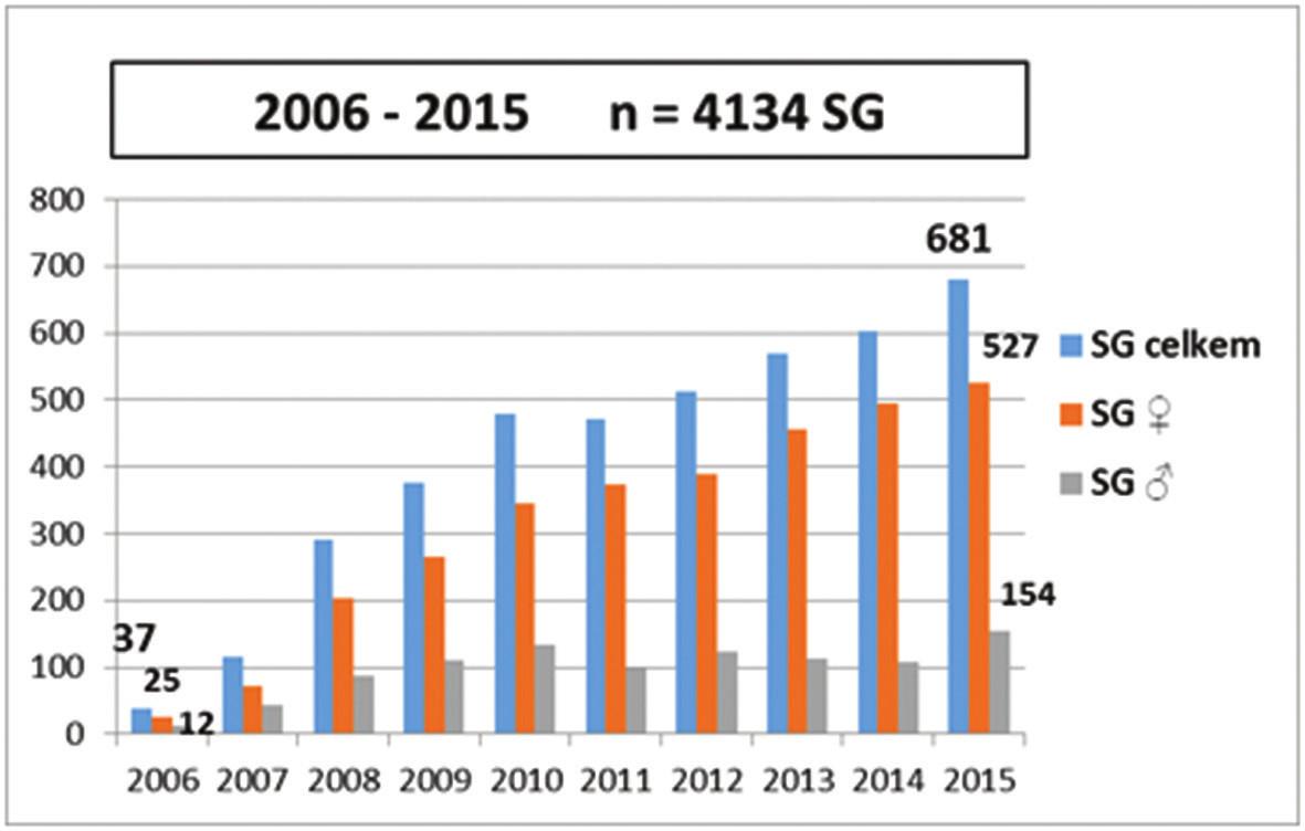 SG 2006−2015 v České republice Graph 1: SG 2006−2016 in the Czech Republic