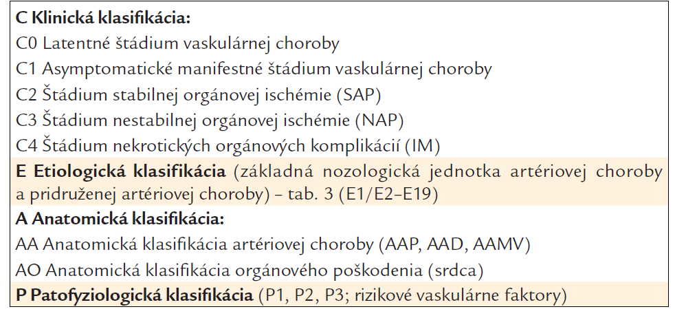 Klinicko-etiologicko-anatomicko-patofyziologická (CEAP) klasifikácia chronickej kardiovaskulárnej artériovej ischemickej choroby pri ateroskleróze a iných stenotizujúco-obliterujúcich cievnych chorobách.