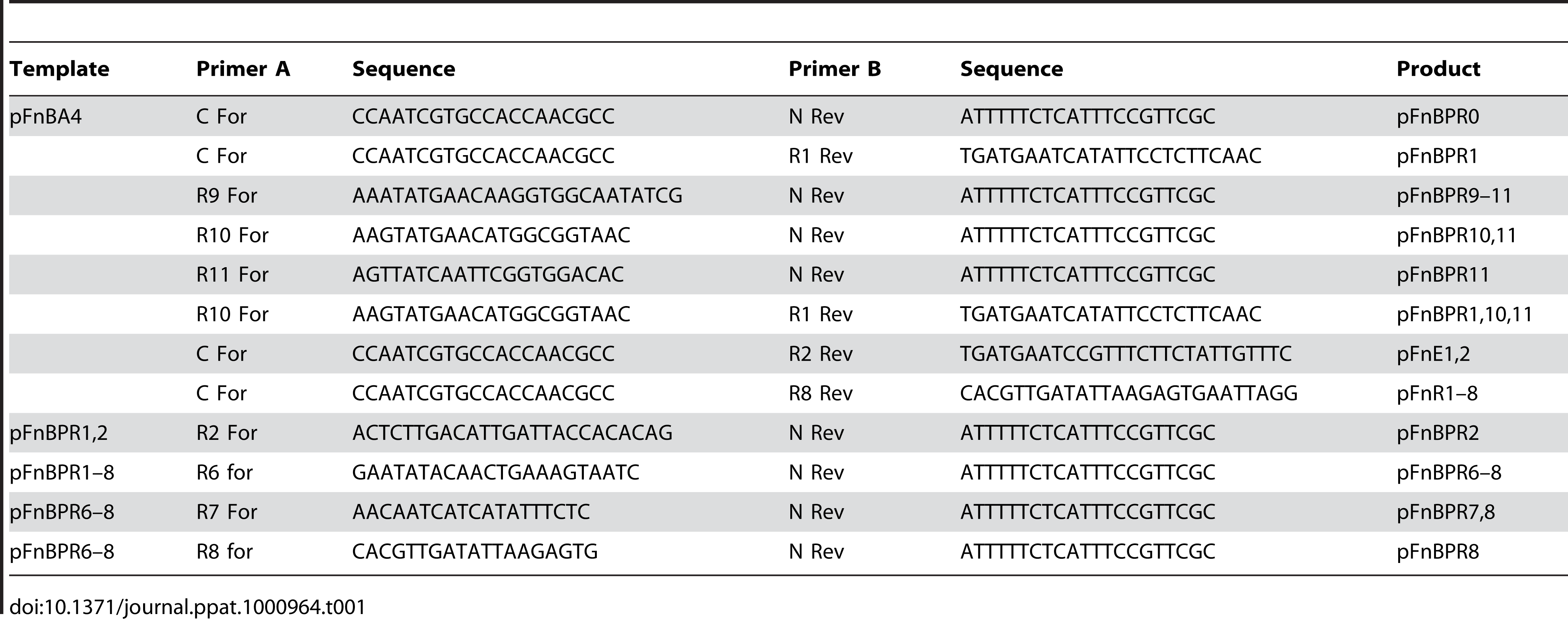 PCR primer sequences, templates and primer combinations used to make <i>fnb</i>A variants.