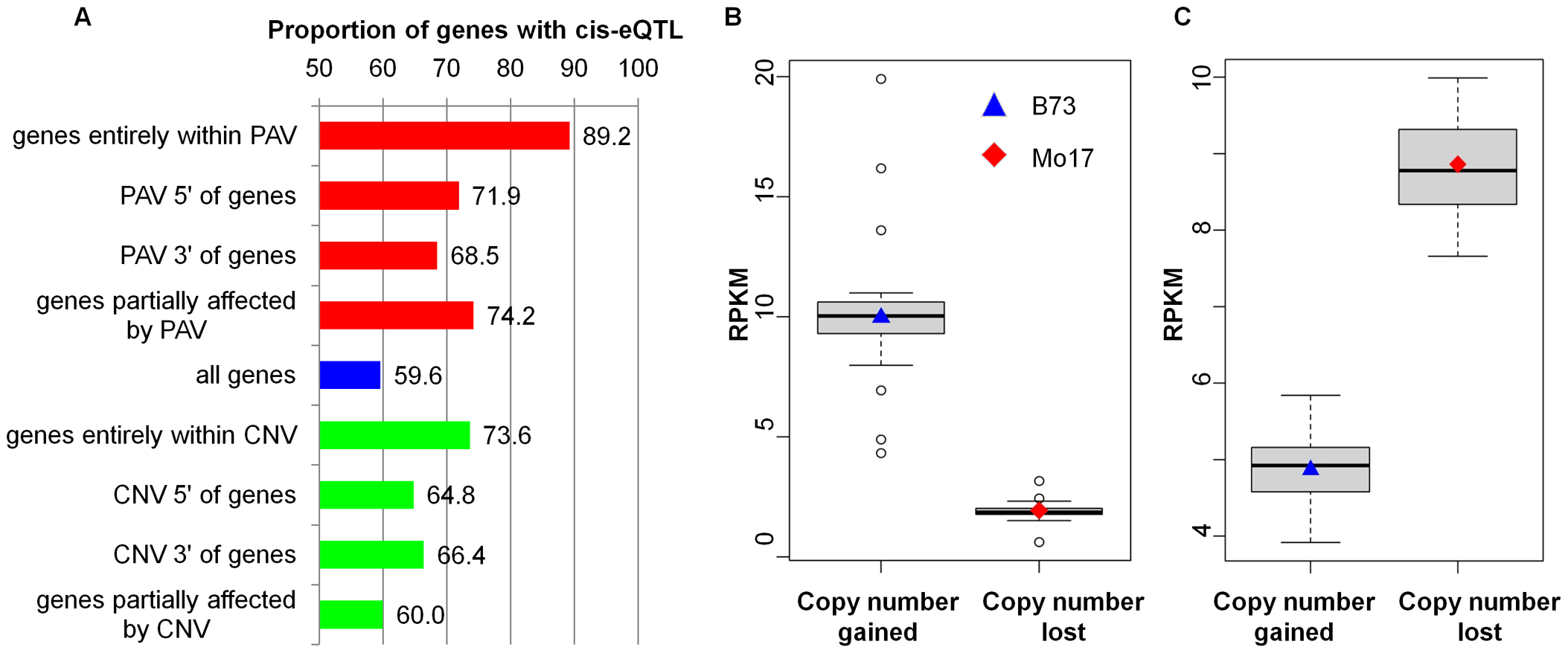 eQTL with CNV/PAV nearby and the influence of CNV/PAV on transcriptome variation.