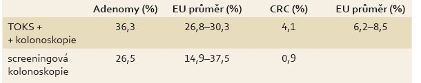 Srovnání detekce adenomů a CRC v rámci českého screeningového programu s doporučeními EU (2006-2014). Tab. 2. Comparison of detection of adenomas and CRC in the Czech screening programme with EU recommendations (2006-2014).