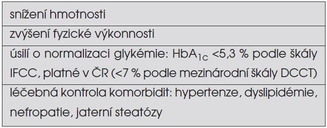 Rámcové cíle léčby diabetes mellitus 2. typu u dospívajících.