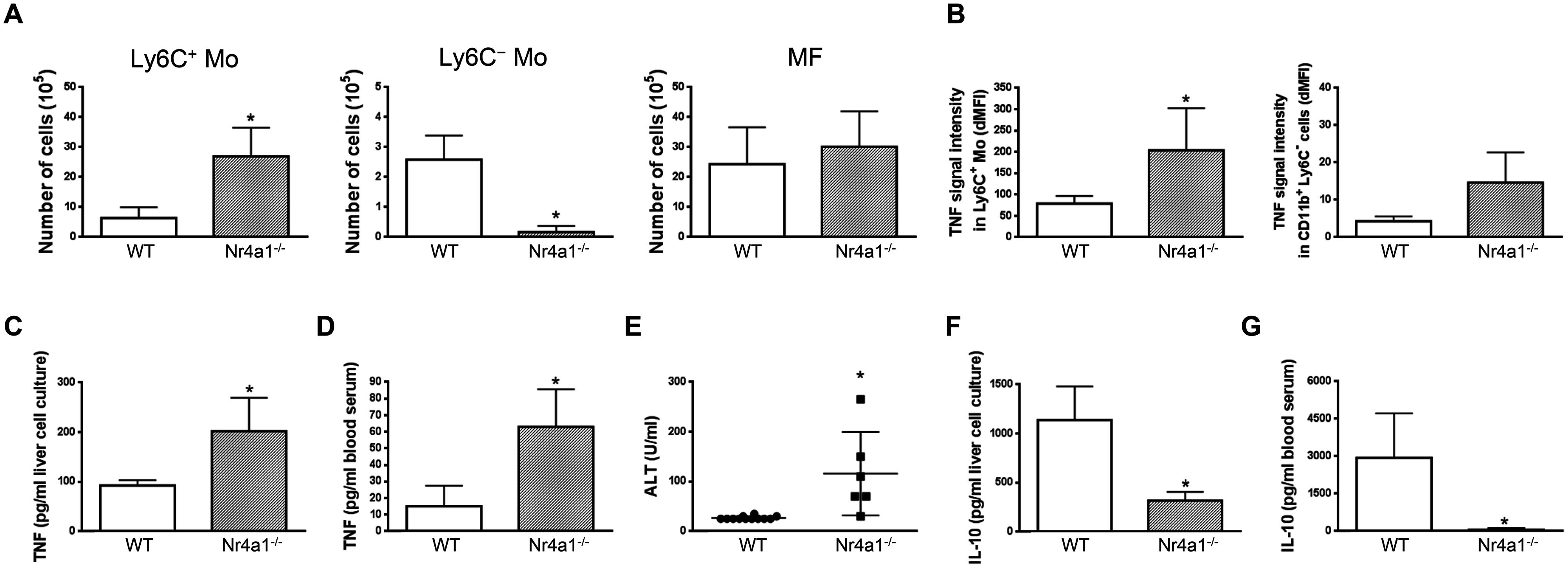 Depletion of Ly6C<sup>-</sup> monocytes in Nr4a1<sup>-/-</sup> mice increases TNF production and liver damage in <i>T</i>. <i>congolense</i>—infected mice.