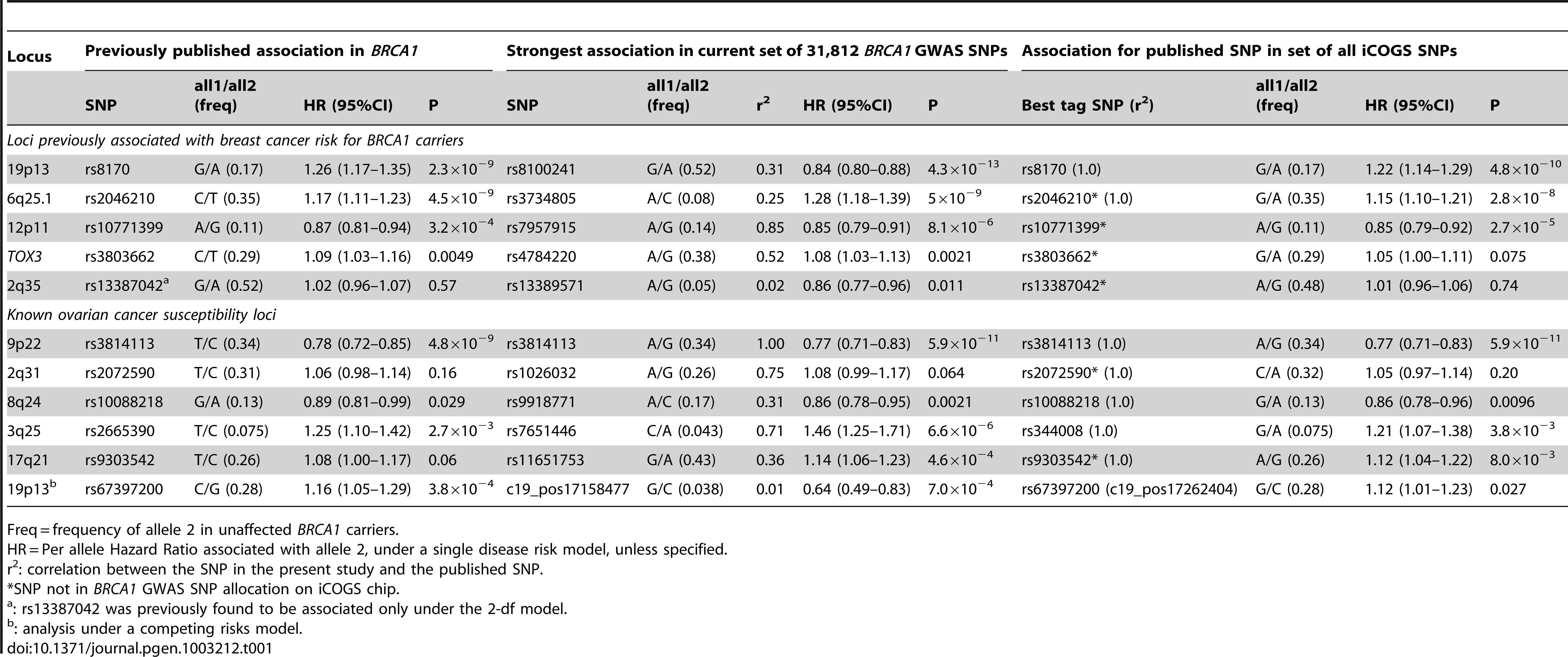 Associations with breast or ovarian cancer risk for loci previously reported to be associated with cancer risk for <i>BRCA1</i> mutation carriers.