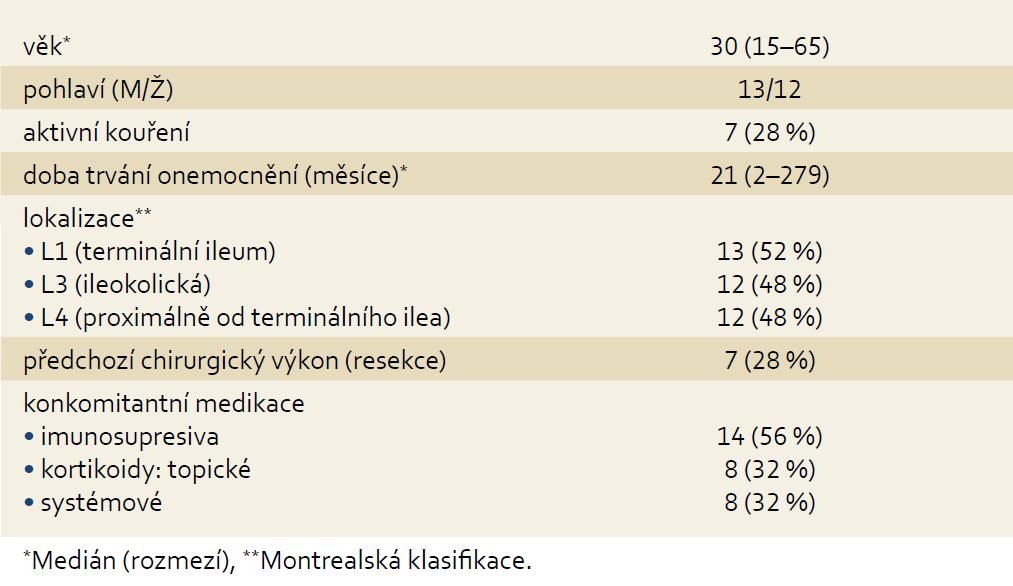 Demografická a klinická charakteristika souboru (n = 25). Tab. 2. Demografic and clinical characteristic of the cohort (n = 25).